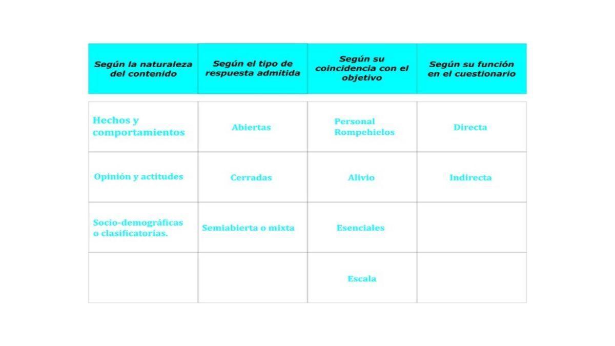 Tipos de preguntas del cuestionario de investigación 1